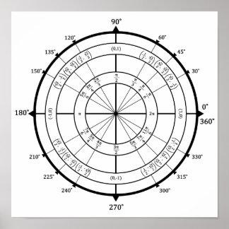Affiche de cercle d'unité de geek de maths