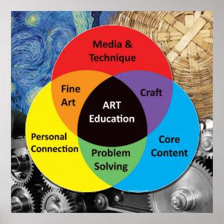 Affiche d'éducation artistique poster