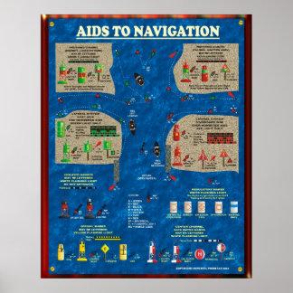 Aides à la navigation posters