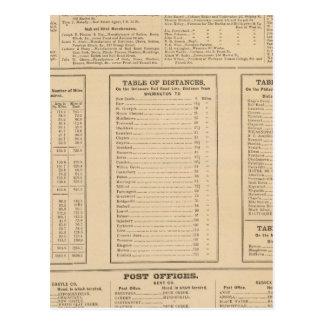 Annuaire commercial de Wilmington Carte Postale