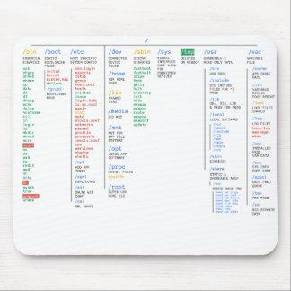 Annuaire de Linux Tapis De Souris