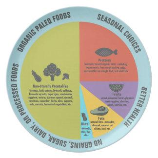 Assiettes En Mélamine Contrôle sain de partie de consommation de régime
