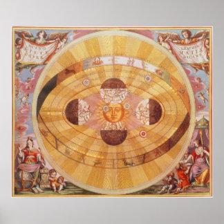 Astronomie vintage, système solaire Copernican Posters