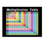 calculatrice instantanée de table de multiplicatio