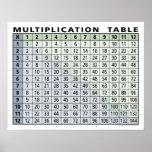 calculatrice instantanée de table de multiplicatio affiche