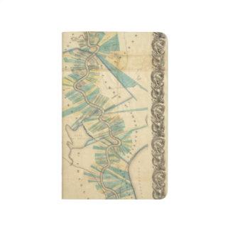 Carnet De Poche Diagramme du fleuve Mississippi inférieur