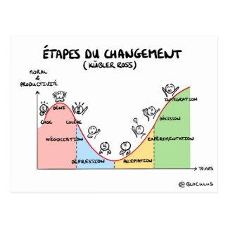 """Carte coaching """"Étapes du changement"""""""