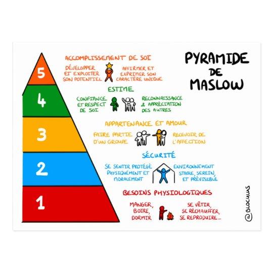 Carte de coaching : Pyramide de Maslow