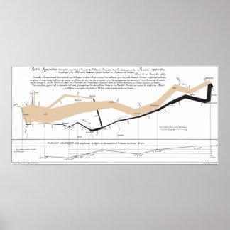 Carte de l écoulement de Minard Poster