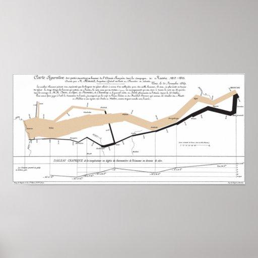 Carte de l'écoulement de Minard Poster