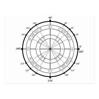 Carte Postale Cercle d'unité de geek de maths