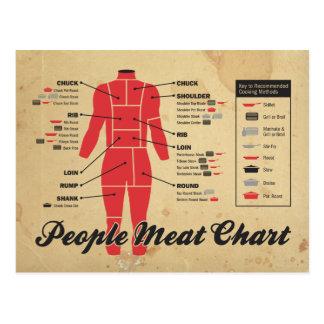 Carte Postale diagramme de viande de personnes