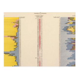 Carte Postale Diagramme fiscal, lithographie statistique des USA