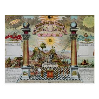 Carte Postale Diagramme maçonnique 2