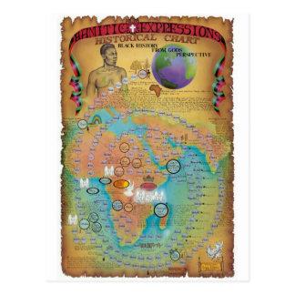 Carte Postale Diagrammes bibliques de généalogie