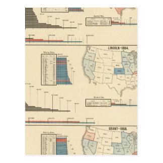 Carte Postale Élections présidentielles 1860-1868