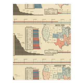 Carte Postale Élections présidentielles 1872-1880