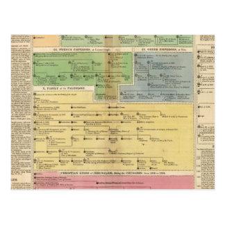 Carte Postale Empire de chronologie de Constantiople