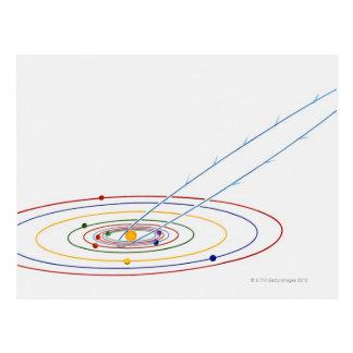 Carte Postale Illustration de système solaire avec le chemin de