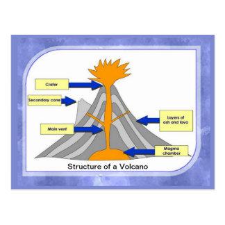 Carte Postale La Science, géographie, structure d'un volcan