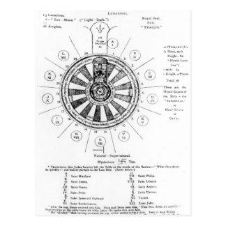 Carte Postale La table ronde du Roi Arthur