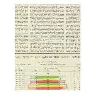 Carte Postale Maïs, blé, et avoine des USA, 1870-1891