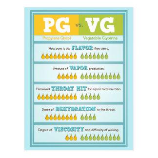 Carte Postale PAGE contre VG Infographic