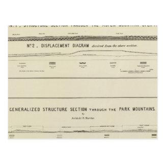 Carte Postale Sections de structure de montagne, diagramme de