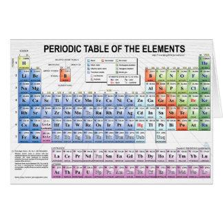 Cartes Tableau périodique des éléments