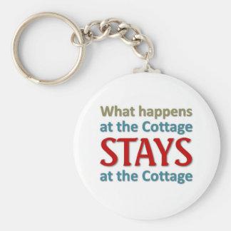 Ce qui se produit au cottage porte-clé rond