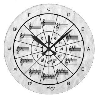 Cercle de conception de cinquièmes pour des grande horloge ronde