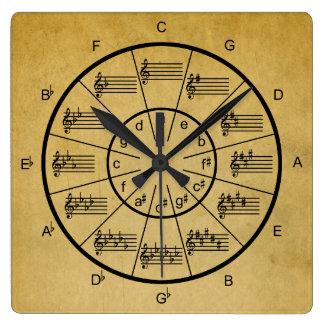 Cercle des cinquièmes pour le musicien horloge carrée