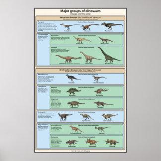 Classification de dinosaure simplifiée posters