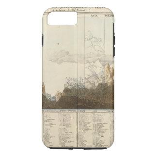 Coque iPhone 7 Plus Tailles du monde