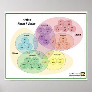 Diagramme arabe de Venn de verbes de la forme 1 Poster