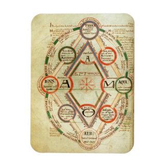 Diagramme cosmologique de St Johns 17 f.7v, de BO Magnet En Vinyle