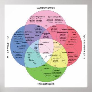 Diagramme de drogue de Psycotropic Affiche