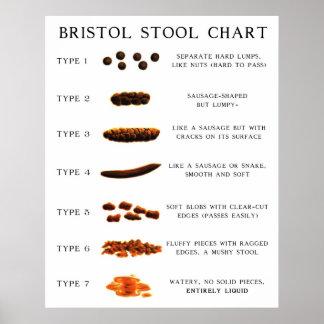 Diagramme de selles posters