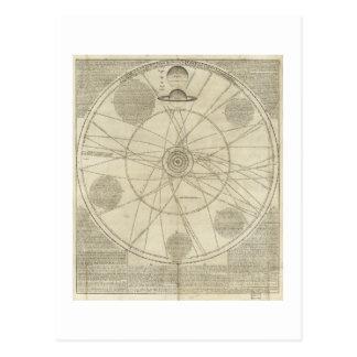 Diagramme de système solaire par William Whiston Cartes Postales