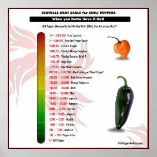 Échelle de la chaleur de Scoville pour l'affiche Poster