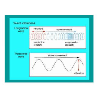 Éducation, la Science, vibrations de vague Cartes Postales
