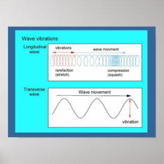 Éducation, vibrations de vague affiches