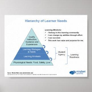Hiérarchie des besoins d'étudiant par des travaux  posters