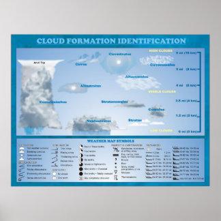 IDENTIFICATION DE FORMATION DE NUAGE POSTERS