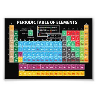 Impression Photo Tableau des éléments périodique
