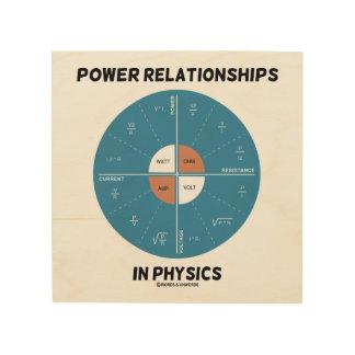 Impression Sur Bois Rapports de puissance dans le diagramme de roue de