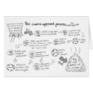 La carte de processus d'approbation de Comms