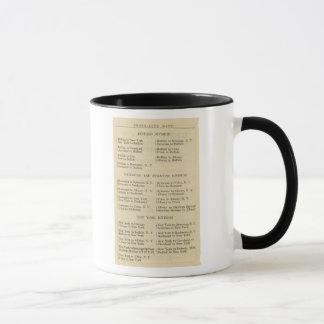 La liste Photoauto trace 2 Mug