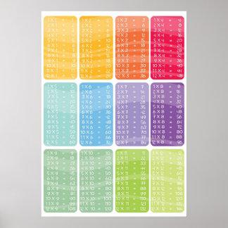 Cadeaux table de multiplication t shirts art posters for Table de multiplication de 13
