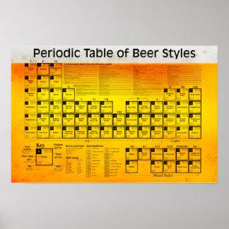 La table périodique de la bière dénomme l'affiche poster